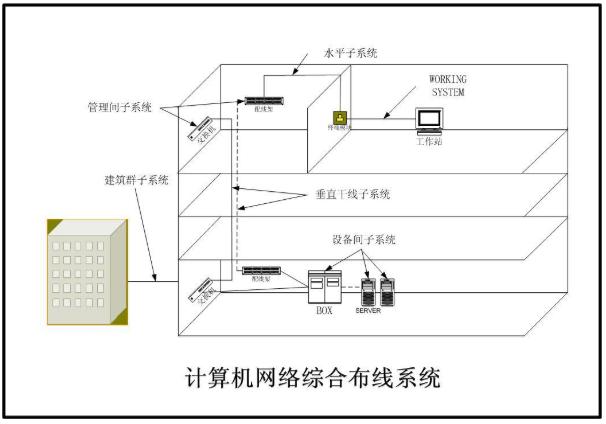 网络综合布线工程