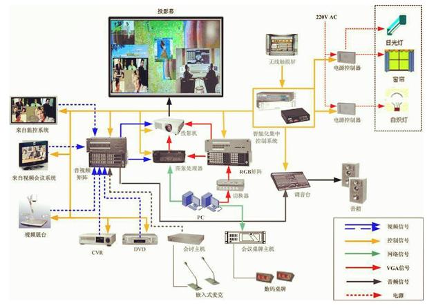 多媒体会议系统工程