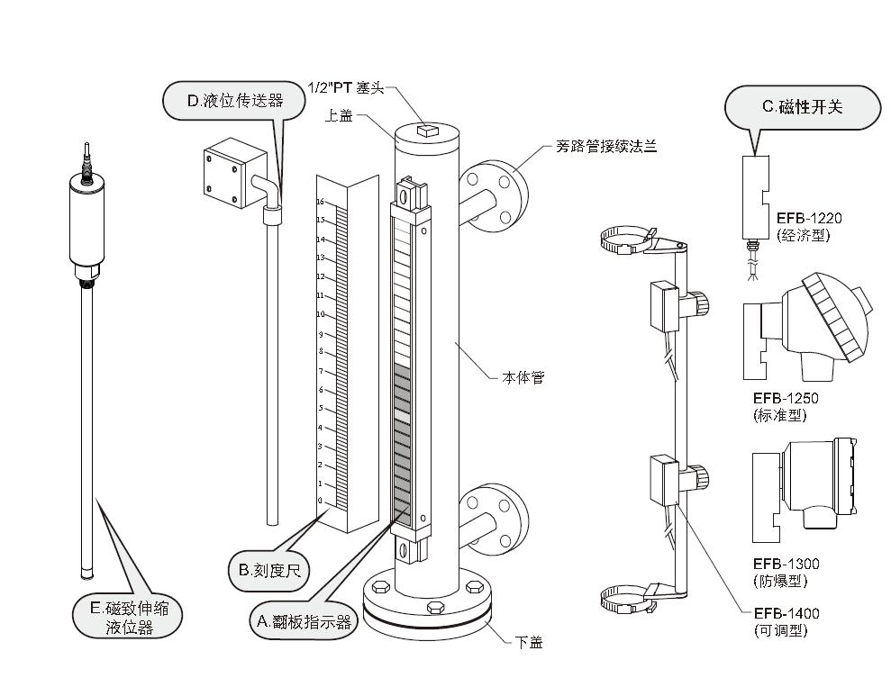磁致伸缩液位计使用方法