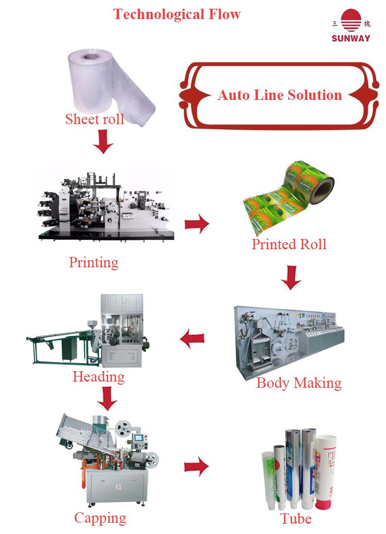 全自动复合塑料包装软管生产线