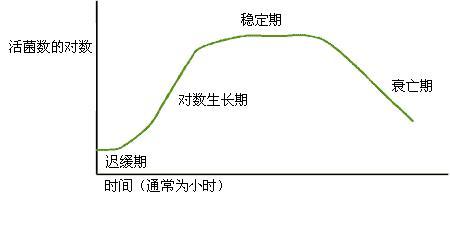 有机污染物(COD)技术