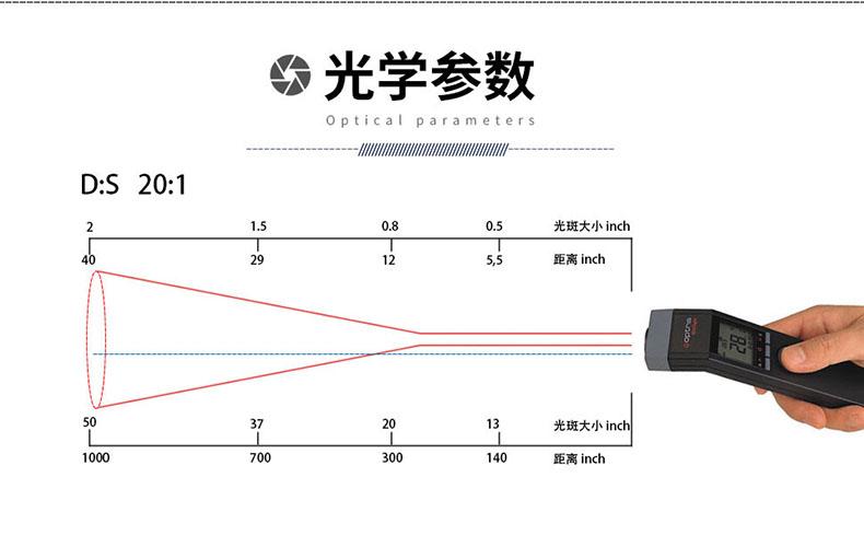 测温仪光学参数