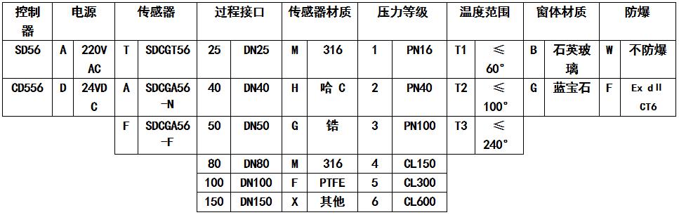 選型說明SDCGA56傳感器