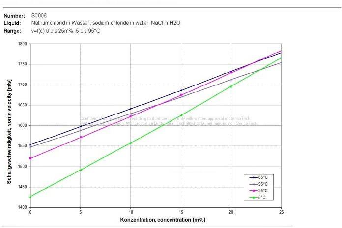 氯堿工藝鹽水濃度監測