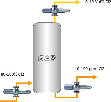 化工行业卤素检测