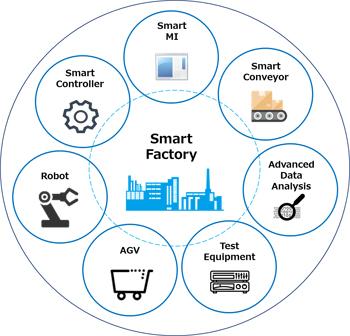 仪器发力智能制造系统解决方案