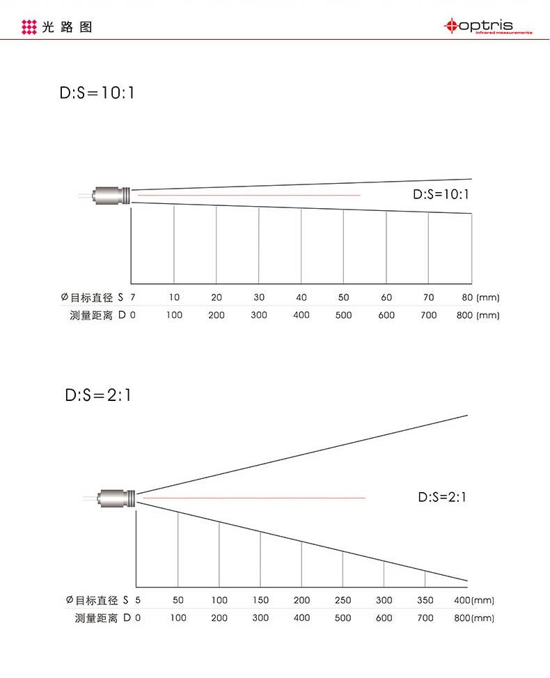 CThot测温仪光路图