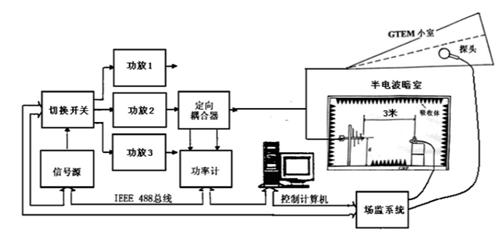 射频电磁场辐射抗扰度(RS)