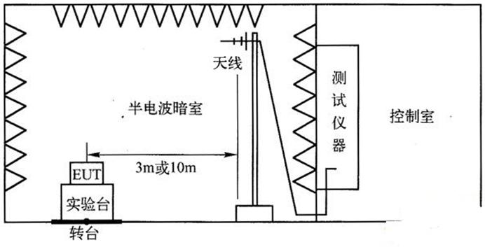 辐射发射测试(RE)