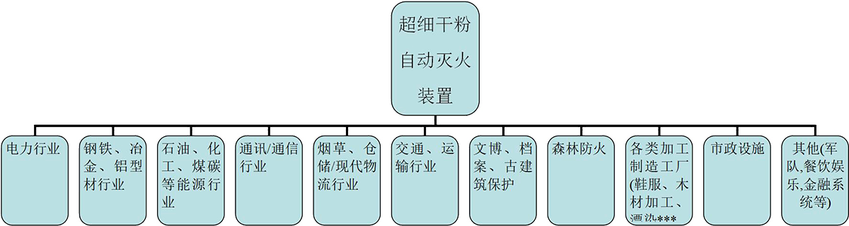 产品应用领域分布图