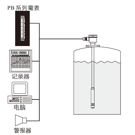 PB系列電表