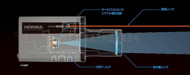 HORIBA堀场非接触式放射温度计IT-480