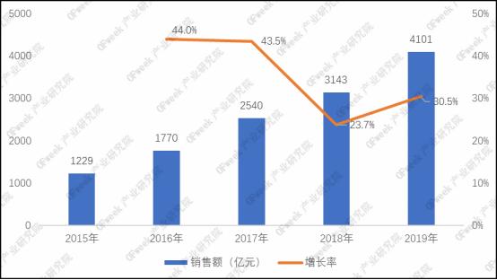 """图表 1 2015-2019年""""双11""""全网销售额及增速"""