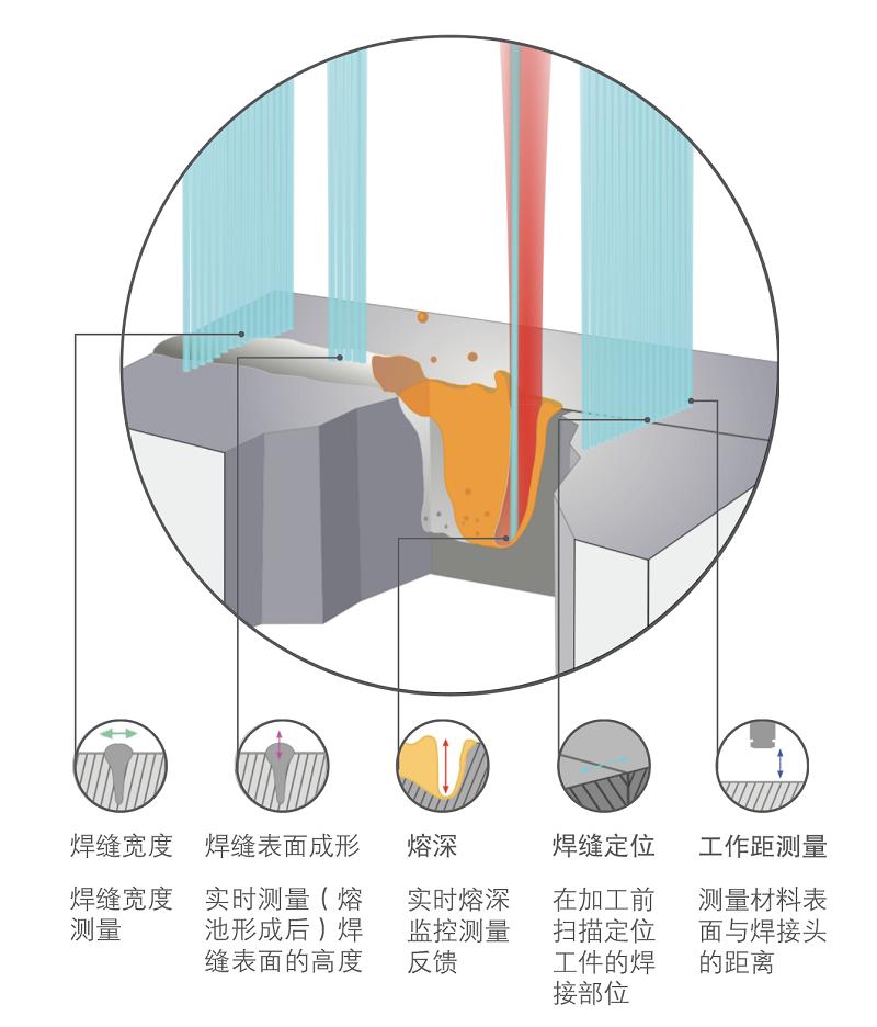 传感器激光焊接技术引领智能制造