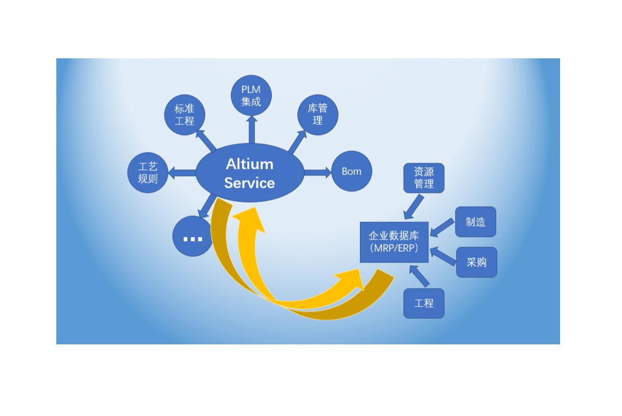 Altium Designer软件定制开发