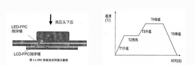 自动激光焊接机在FPC软板的焊锡工艺