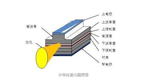 激光焊锡机如何选择?半导体激光器有何优点?