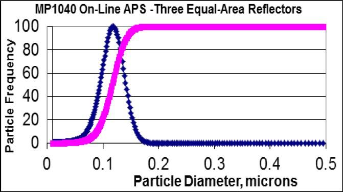 纳米粒度仪