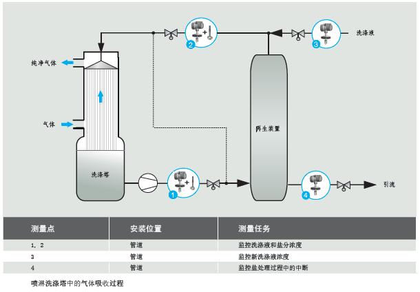 气体洗涤器