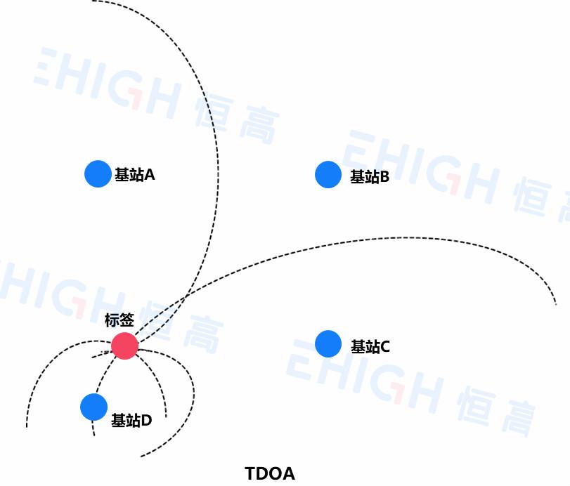 UWB定位系统解析:定位方式(TOF/TDOA)、优势