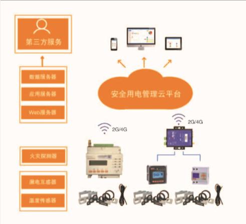 智慧式电气火灾安全隐患监管系统 上海安科瑞厂家直销 招聘代理