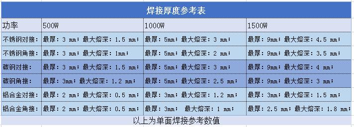 1000W激光焊机能焊多厚的物料