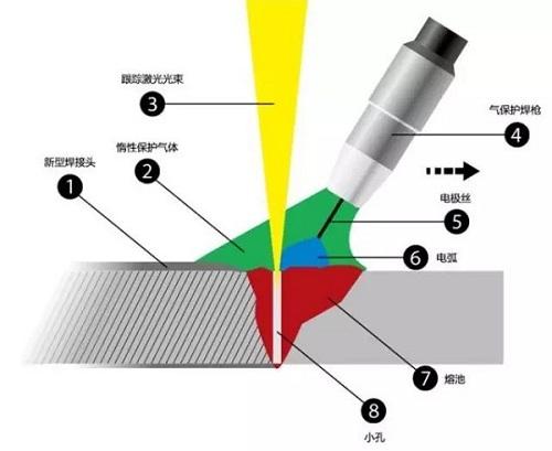 激光复合焊技术