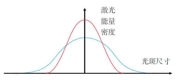 激光能量密度曲线