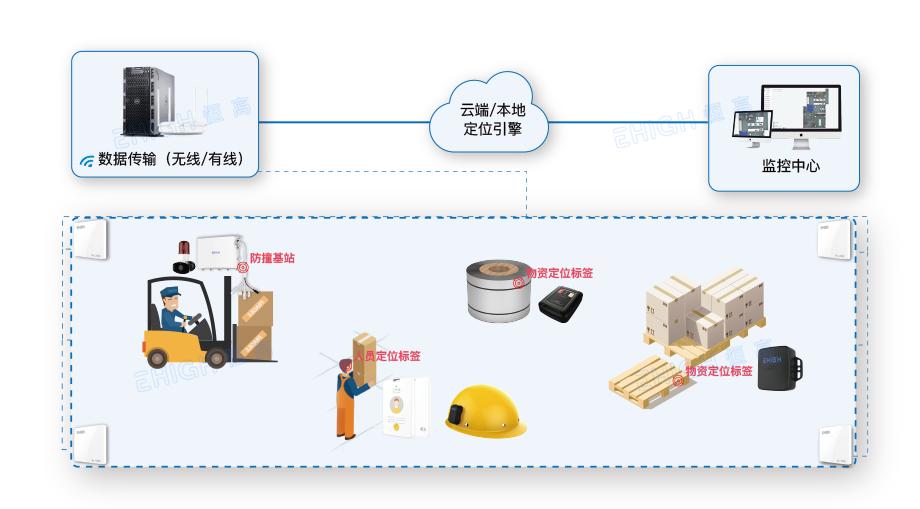 仓储物流UWB定位系统方案