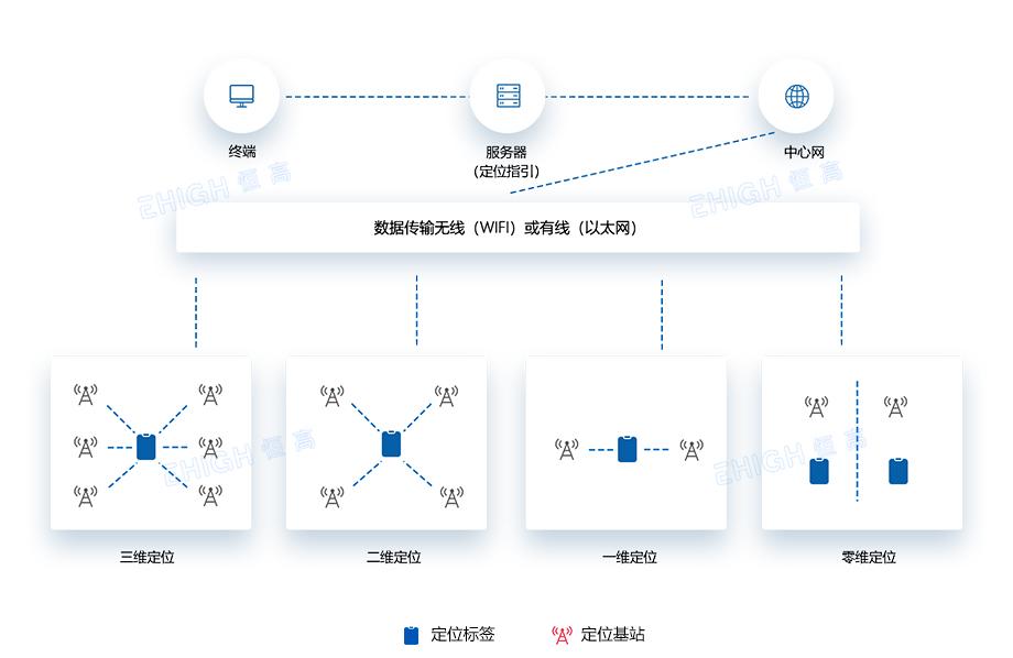 数字机房人员定位系统方案