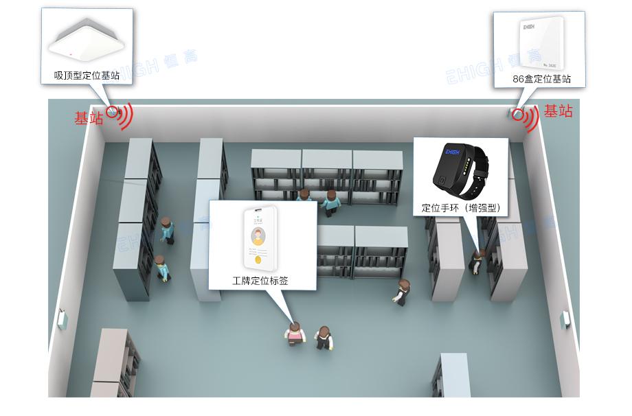 数字机房人员定位系统架构
