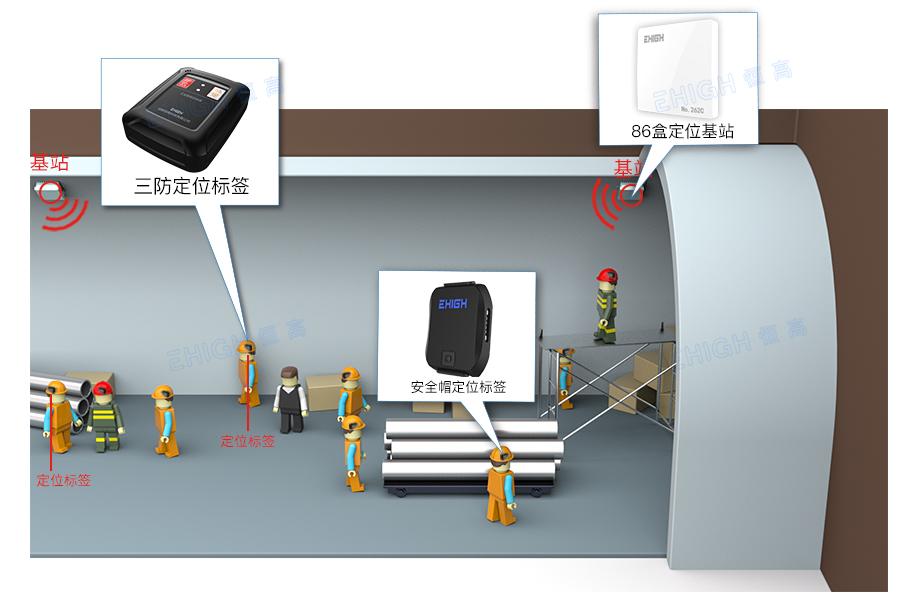 地铁/管廊人员定位系统架构