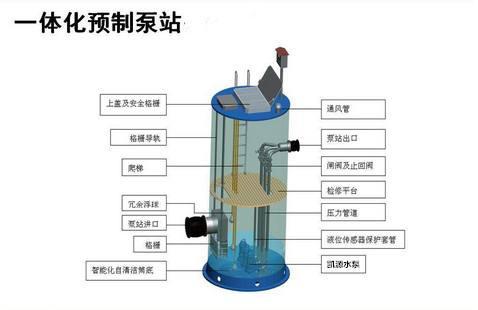 义源贞为大家揭秘传统泵站被一体化预制泵站取代的原因