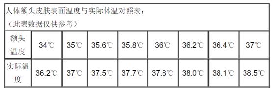 人体温度对比图