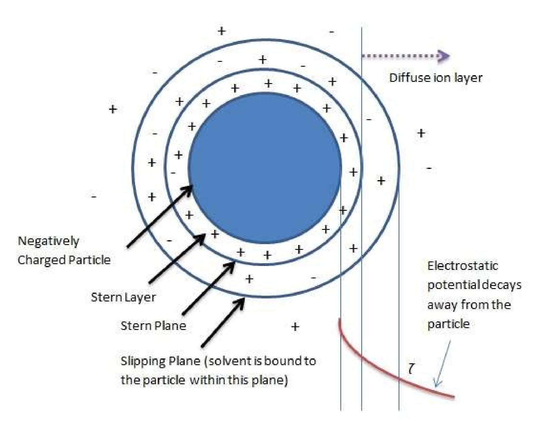 什么是Zeta电位?