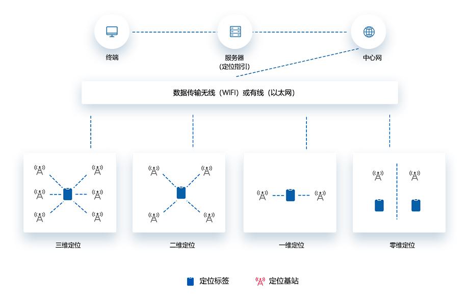 定位系统架构