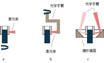 径向对称激光焊接工艺的应用
