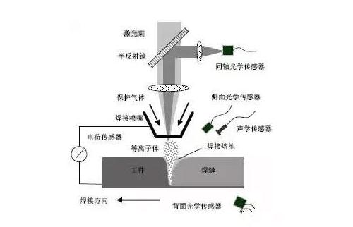 激光焊接工艺