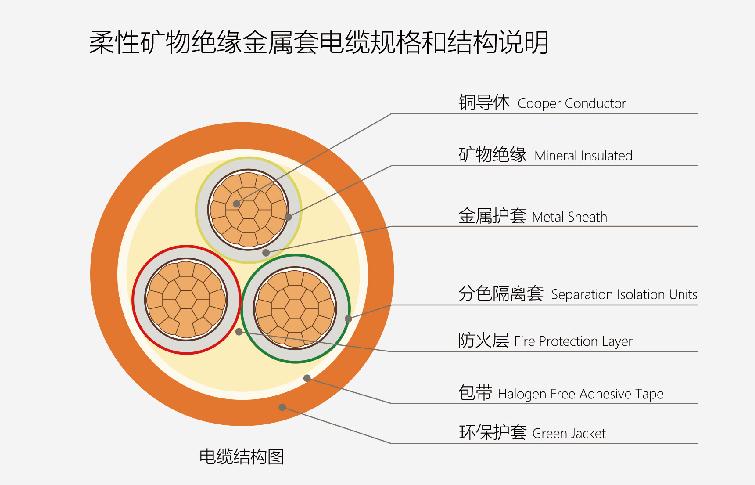 防火電纜/礦物絕緣電纜的介紹