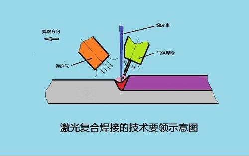 激光等離子復合焊的優缺點和工藝原理  激光等離子同軸復合焊接技術是將激光和等離子電弧兩種高能束焊接方法結合在一起,形成一種新型的高能量密度熱源,進行多種金屬材料焊接的新方法。該技術具有激光和等離子體單獨焊接的優點,在克服了單激光焊接焊縫殘余應力高、焊縫氣孔缺陷多等缺點的同時,也克服了等離子體電弧焊接效率低、工件熱變形大的弱點。  激光等離子復合焊接技術適應的接頭型式有對接焊、搭接焊、疊焊(縫焊)、搭接對接組合等多種方式。對接焊是一種極為常見的接頭形式,普遍用于板材之間的連接。從力學角度看是較理想的接頭型式,受力狀況較好,應力集中較小,能承受較大的靜載荷或動載荷,是焊接結構中采用最多的一種接頭型式。但這種方式對焊接過程的熱量輸入要求相對嚴格,普通焊接方法極易造成熱輸入過高導致構件變形,而激光等離子復合焊接技術的熱輸入量總體較小(較高的焊接速度決定了單位時間內熱輸入量小),不易產生變形,且焊接質量好,對間隙適應性要求比單束激光焊接大好幾倍,適用于薄板的對接焊縫。  而搭接焊則是指一板放在另一板上焊接,焊接后不在一個平面上的焊接結構。這類方式在汽車白車身焊接上較為常用。由于鋁合金對激光的反射率高,材料的導熱率高,使得單束激光無法實現自熔的搭接焊縫。而若采用大功率激光填絲焊同樣存在缺陷:把激光的部分能量用于熔化焊絲形成焊縫,另一部分用于母材的熔化,當熔化焊絲形成的熔池波動時所吸收的激光能量也隨之變化,這時熔化絲材的部分激光能量會突然進入到焊縫母材造成能量過大形成貫穿型氣孔,成為焊縫缺陷。而采用激光等離子復合焊工藝焊接鋁合金薄板搭接焊縫,等離子電弧能量能有效的熔化搭接焊縫上板棱角處的金屬,鋪展開形成連續的搭接焊縫,激光束的作用使得焊縫在下板具有一定的熔深,形成可靠的連接效果。  激光等離子復合搭接自熔焊可以代替現有的電阻點焊加涂膠的傳統車身制造工藝,焊縫強度大于光纖釬焊焊縫,其焊縫連接寬度和表面過度成型效果滿足汽車車體制造要求,連續焊縫可為整車體提高整體強度和剛度,提高車體密封效果,提高車底的抗疲勞能力和抗振動能力。  疊焊(縫焊)則是將兩塊板重疊在一起,兩板之間可以緊貼也可以存在一定間隙。施焊時只在一面施焊,使熔池穿透上板,熔化一部分下板,將兩塊待焊工件連接起來。這種技術能夠替代一部分搭接焊縫,還能將狹小空間內的筋板穩穩地連接起來。激光等離子疊焊技術具有焊接速度快,上下板焊縫連接寬度大于常規激光焊,適當板間間隙可以進行焊接,焊后變形小,穿透距離大等優點。  激光等離子復合焊接技術可用于多個領域,如在汽車制造中車身、車架及底盤的焊接;高鐵、地鐵的頂棚、側墻、地板、車架等部位的焊接;用于船舶的新型結構材料——金屬三明治板的焊接等。金屬三明治板可用于船舶結構的不同部位,具有減重、降低重心、節省空間、縮短建造工期、隔熱、降噪、放火等多種功能。