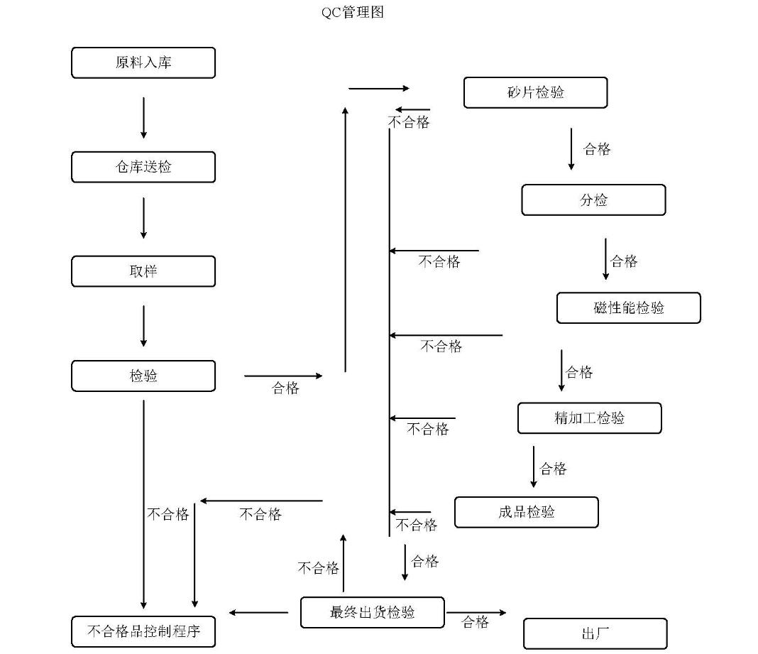 QC管理图