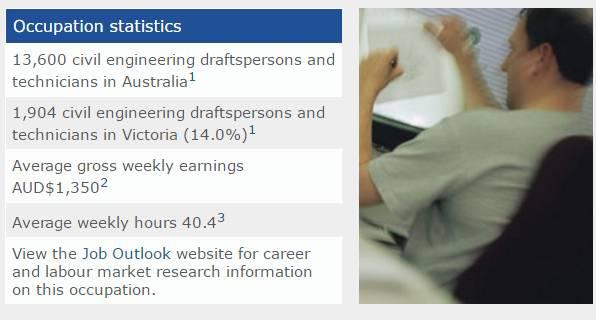 工程类的绘图员189签证经典案例-澳洲技术移民签证-澳洲技术移民职业评估