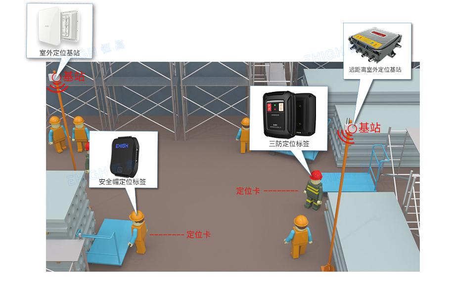 工地人员定位系统架构