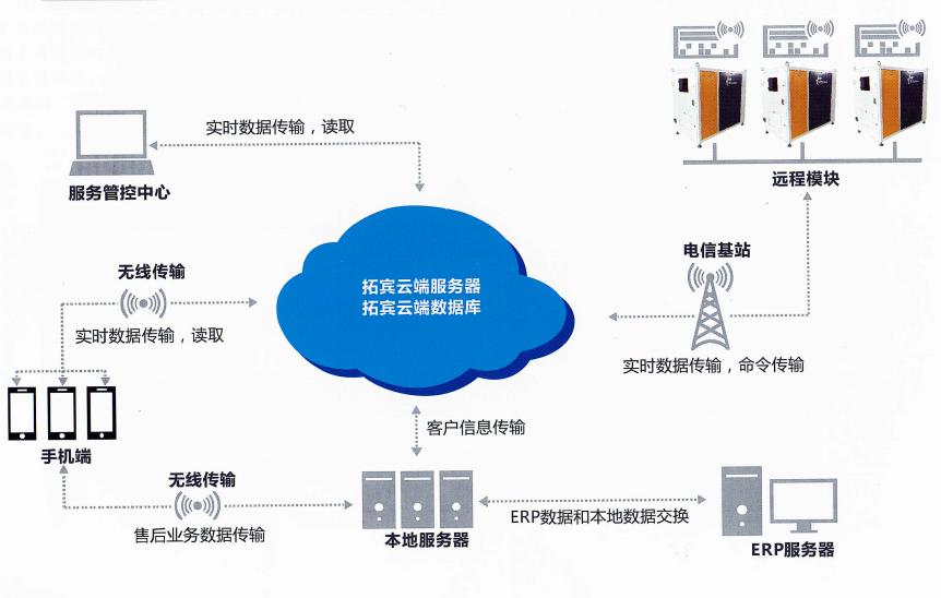 海拓宾云服务系统