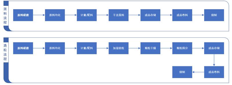 发泡陶瓷原料干法制造系统