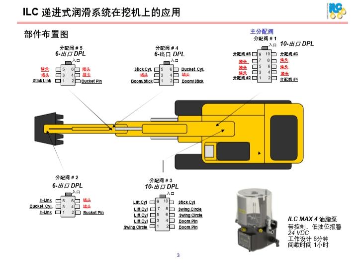 ILC在液压挖掘机上的应用