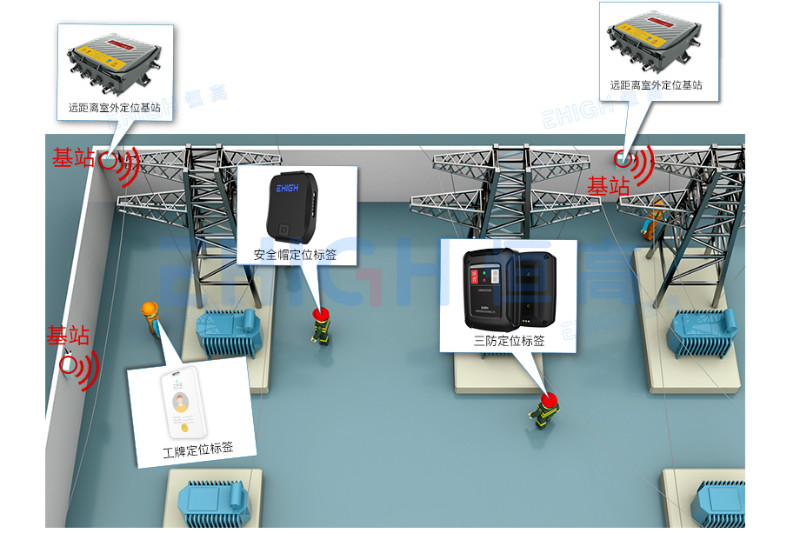 如何选择变电站人员定位系统?