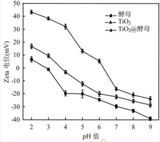 ZetaAPS粒度及Zeta电位分析仪在TiO2废水吸附剂中的应用