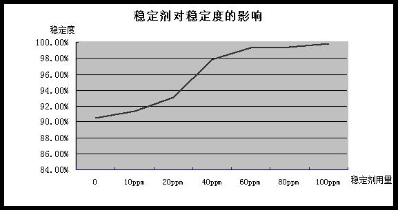 过氧化氢稳定剂性能与测试