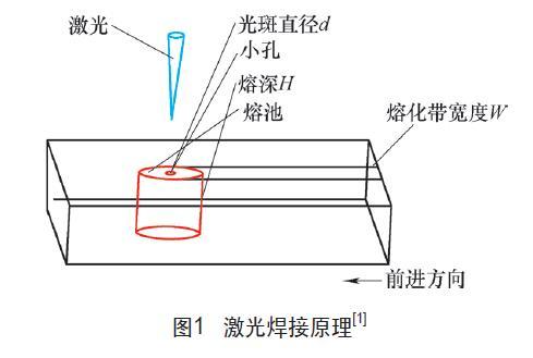 激光焊接机工艺